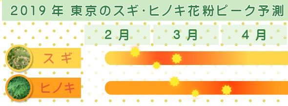 関東(東京)の花粉カレンダー